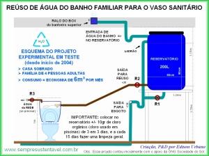 Legenda: Projeto experimental de reúso de água Fonte: http://www.sempresustentavel.com.br/hidrica/reusodeagua/reuso-de-agua-do-banho.htm